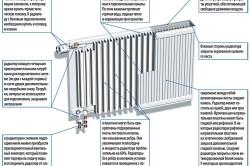 Устройство панельного радиатора