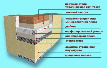 Схема утепления стен пенопластом.