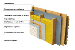 Схема наружного утепления стен каркасного дома