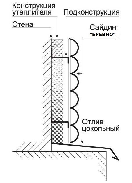 Схема крепления стены
