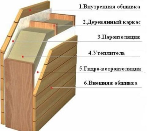 Схема утепления стен в бане.