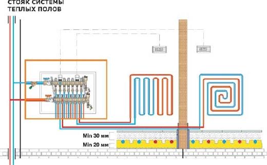 Схема стояка системы теплых