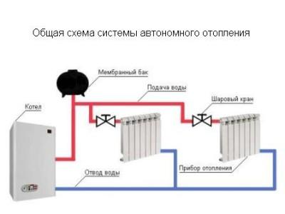 Общая схема системы автономного отопления
