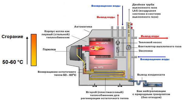 Как промыть отопление своими руками