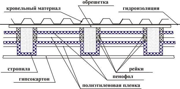Схема теплоизоляции простой неэксплуатируемой крыши