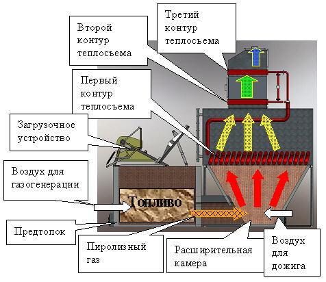 Схема подключения котлов на твердом топливе
