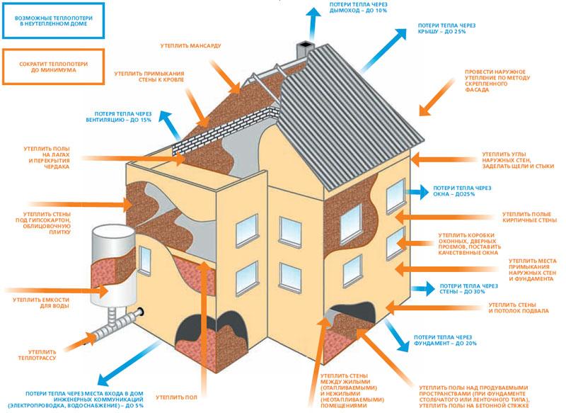 Схема теплопотерь дома