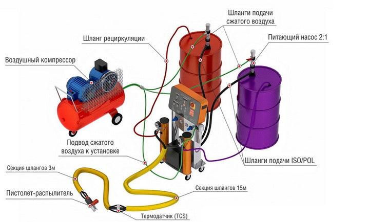 Схема подключения составляющих установки для напыления пенополиуретана (ППУ).