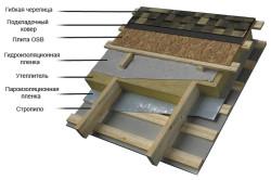 Схема устройства утепления крыши