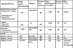 Сравнительная таблица материалов на основе минеральной ваты