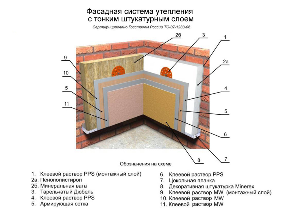 Конструкция фасадной системы отопления стен