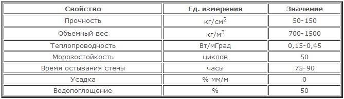 Технические характеристики керамзита.