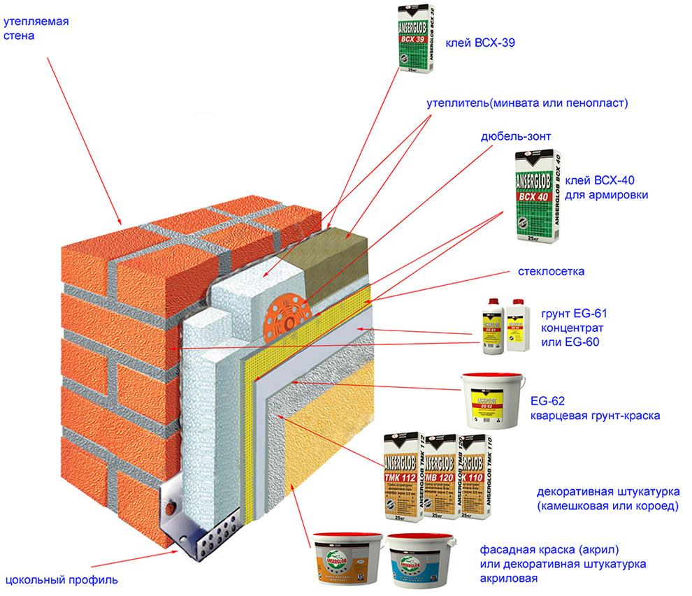 Схема утепления фасада теплая стена.