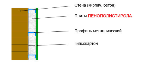 Схема утепления внутренних стен с помощью пенопласта.
