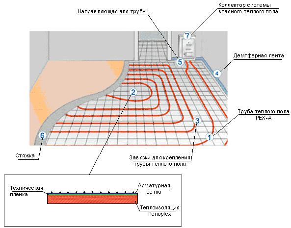 Рассчитать теплый пол водяной