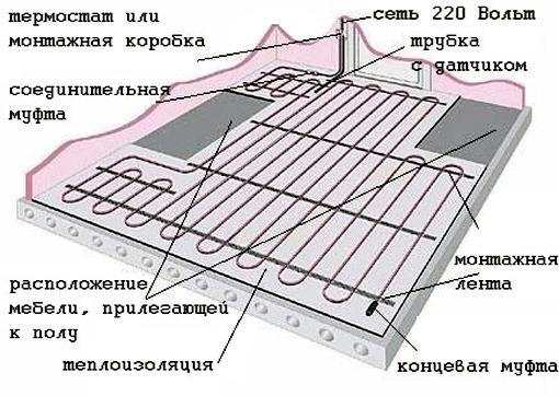 Схема установки теплого пола.
