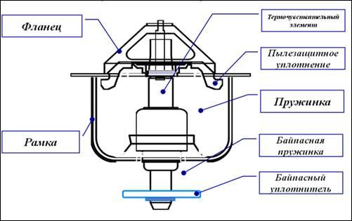 Схема устройства термостата
