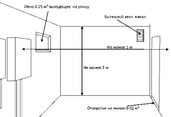 При установке газового котла должны соблюдаться требования по расстоянию до других предметов.