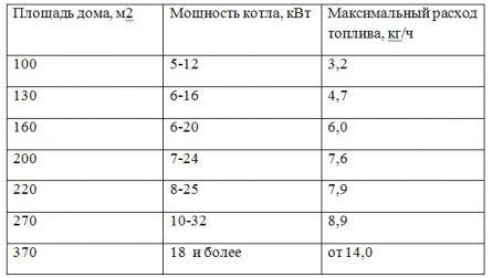 Таблица зависимости мощности котла от площади отапливаемого помещения.
