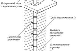 Схема дымохода для газового котла (внутри дома)