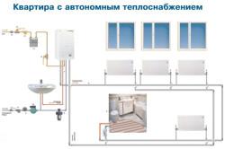 Котлы индивидуального отопления в квартире