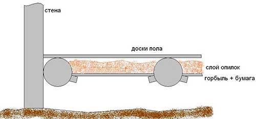 Способ утепления чердака опилками является самым экономным и недорогим вариантом теплоизоляции.