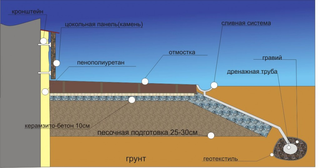Утепление фундамента, цокольного этажа, отмостки