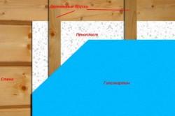 Схема правильного утепления дома пенопластом