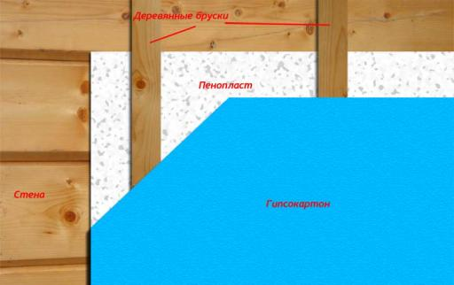 Схема правильного утепления дома пенопластом (пенополистиролом)