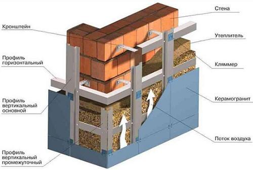 Схема утепления наружных стен.