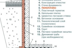 Принцип теплоизоляции фундамента пенополистиролом