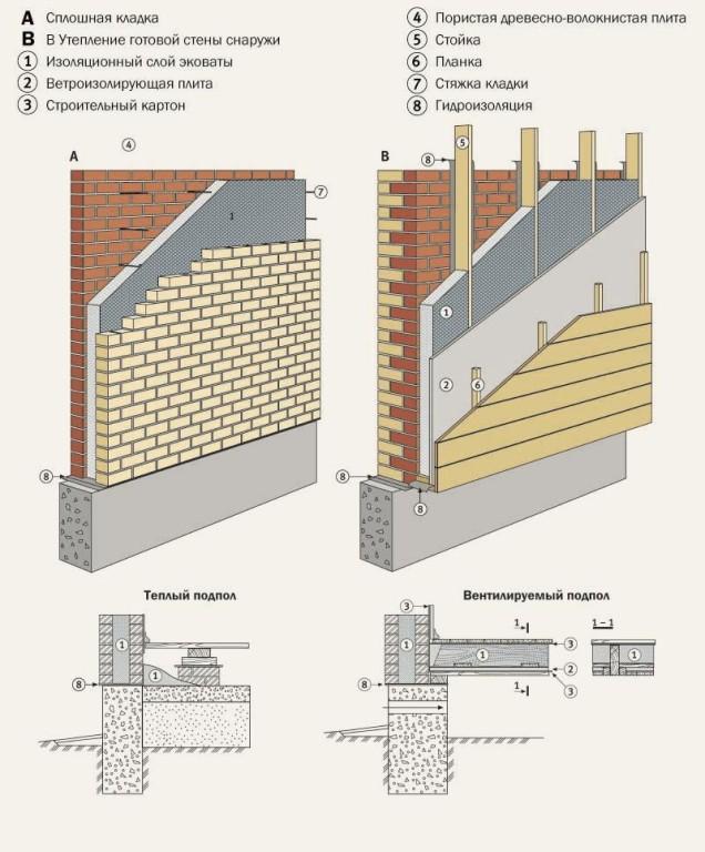 Как утеплить кирпичную стену снаружи своими руками