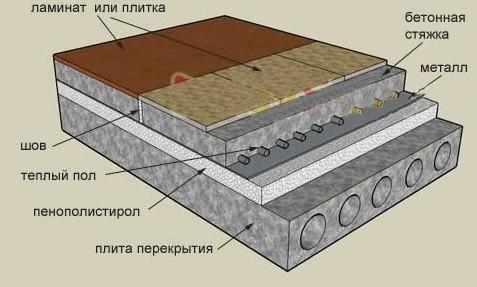 Теплый водяной пол монтаж теплых водяных полов цена в СПб