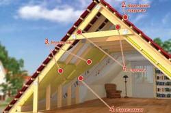 Схема утепления крыши с помощью пенопласта.