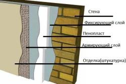 Схема утепленной стены