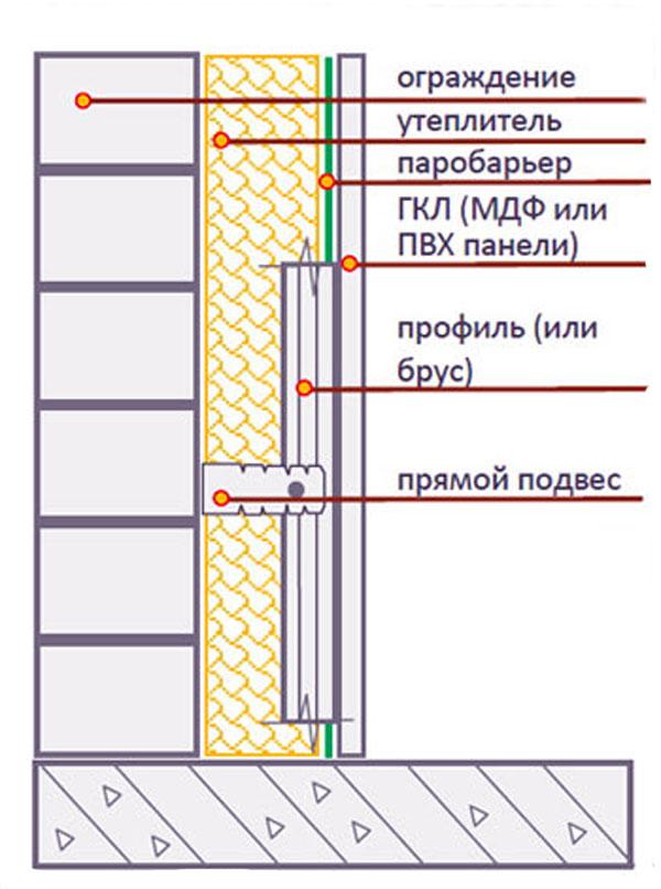 Технология утепления лоджии, как утеплить балкон.