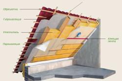 Схема теплоизоляции чердака минеральной ватой