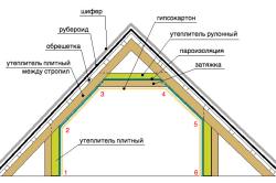 Схема утепления чердака - мастерской