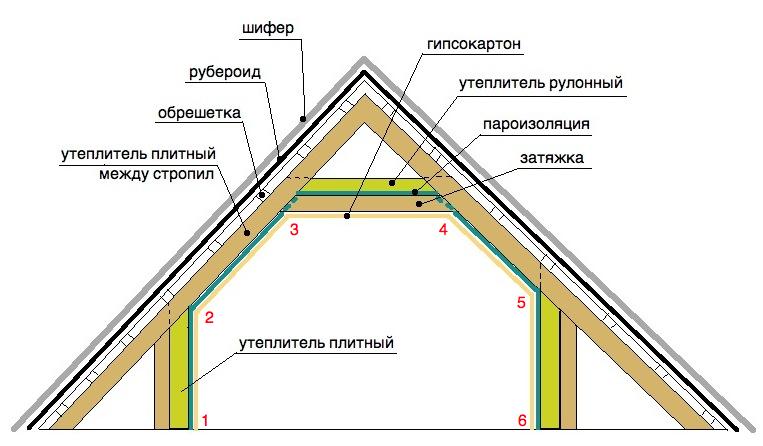 Схема утепления чердака -