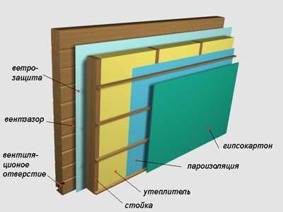 Внутреннее утепление стен дома, жидкая теплоизоляция делаем наливные полы наливные полы полимерные покрытия