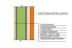Схема утепления стен каркасного дома снаружи