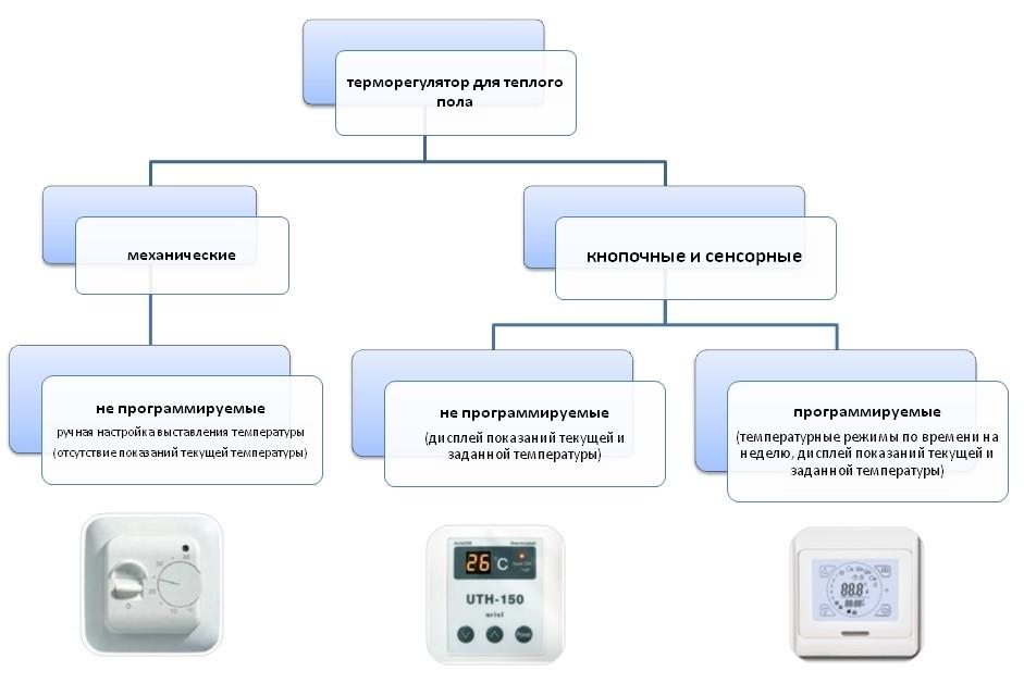 Схема видов терморегуляторов.