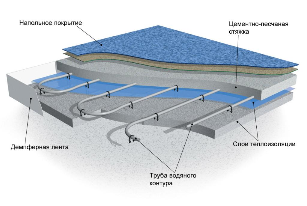 Конструкция теплого пола водяного