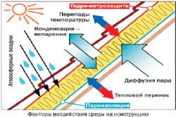 Воздействие факторов среды на конструкцию.