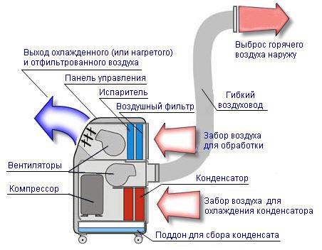 Схема устройства воздуховода