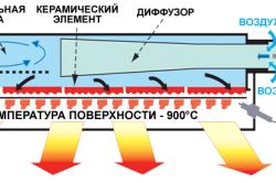 Схема работы обогревателя инфракрасного излучения