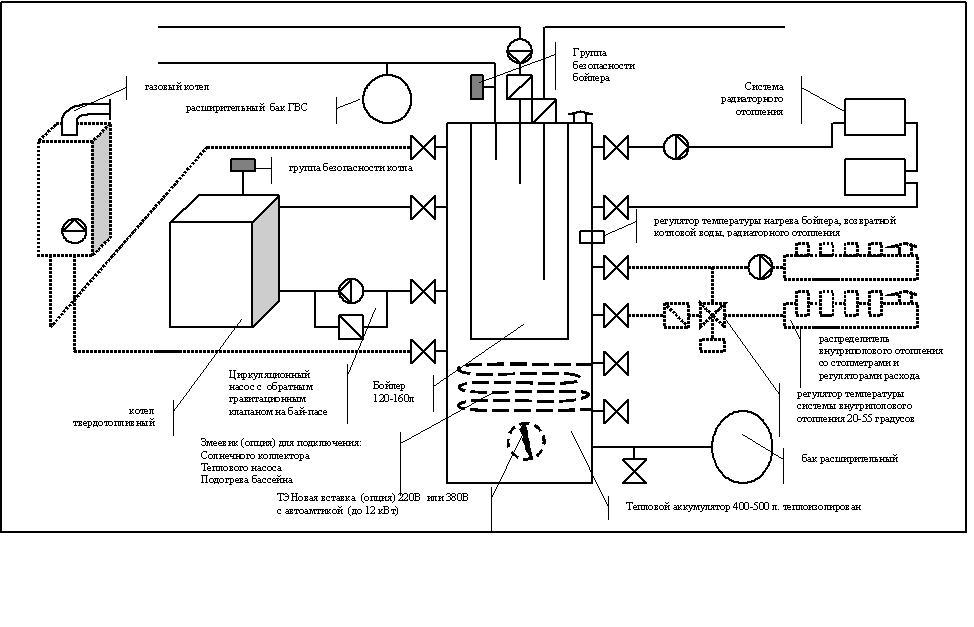 Схема обвязки твердотопливного