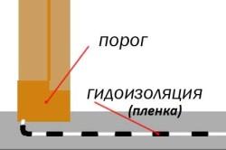 Схема гидроизоляции теплого пола.