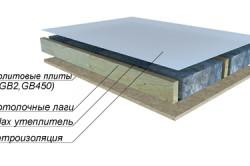 Теплоизоляция потолка.