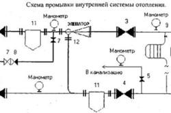 Правила опрессовки тепловых сетей — Sokolieds.ru